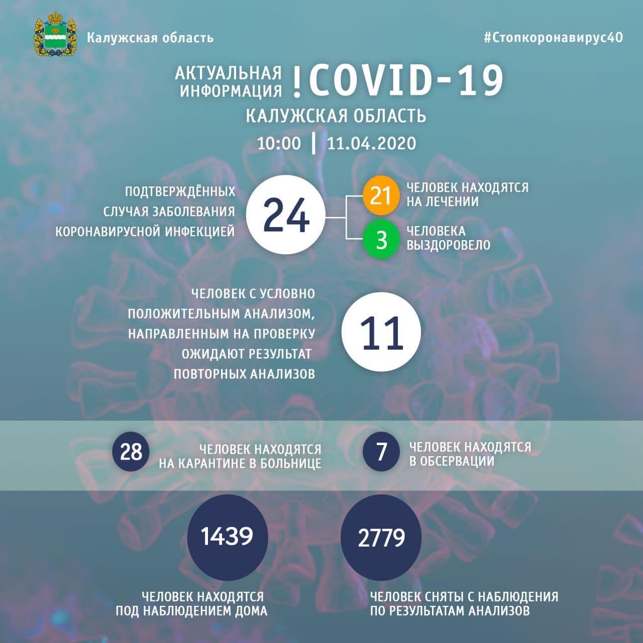 Шапша сообщил, что в регионе уже 24 заболевших коронавирусом, один из Козельского района