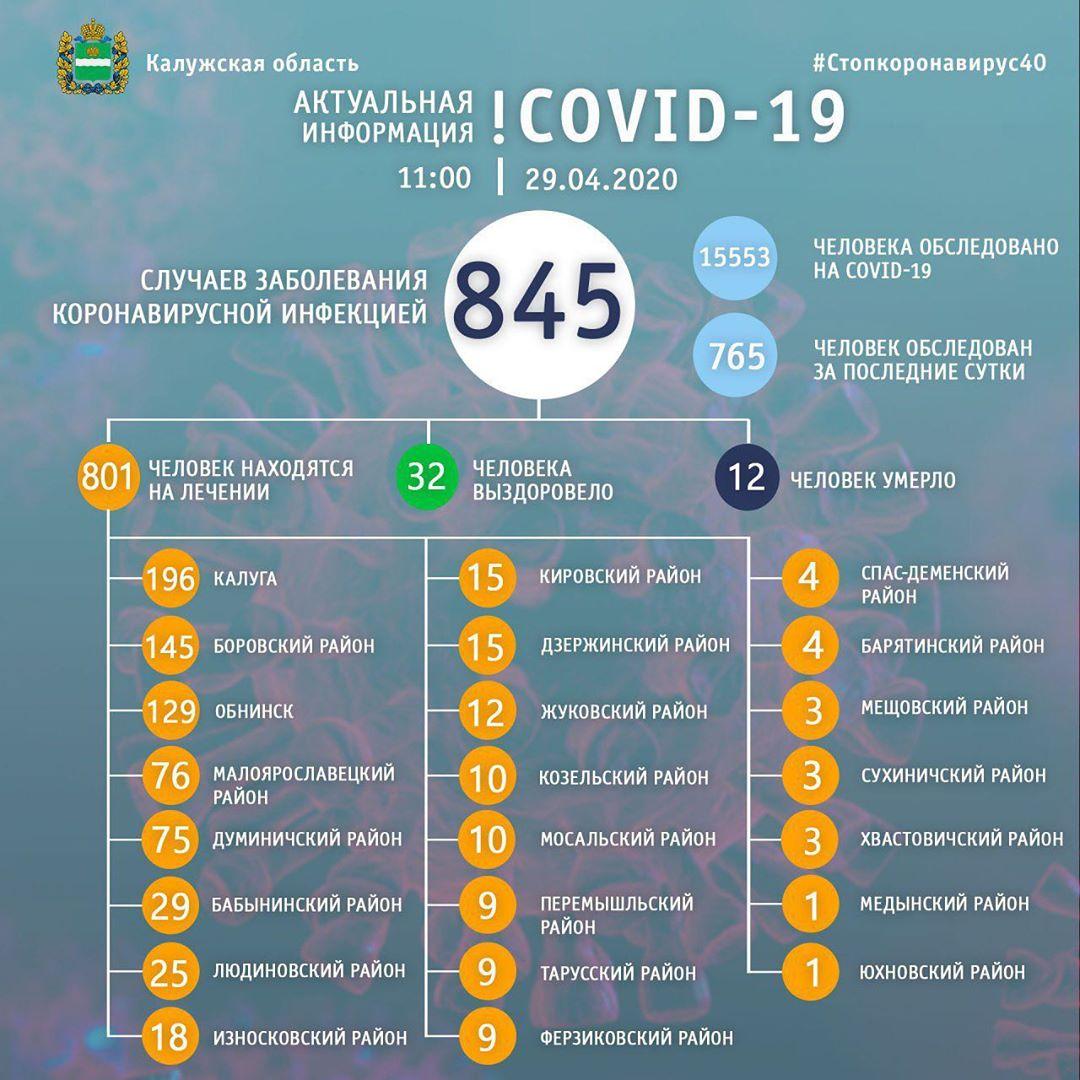+ 73 носителя коронавирусной инфекции в области. Новые данные оперативного штаба