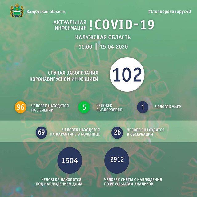 В Калуге от коронавируса умер один человек