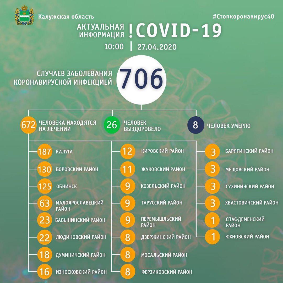 В Калужской области уже 706 лабораторно подтвержденных случаев заражения новой коронавирусной инфекцией
