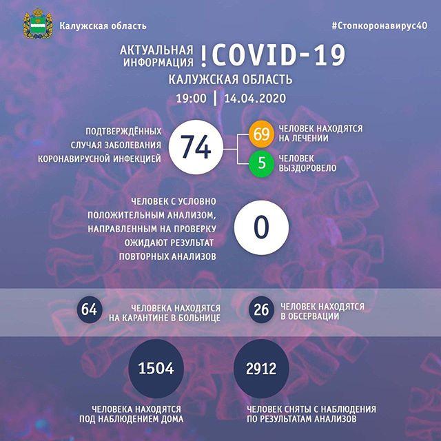 За один день коронавирус подтвердился еще у 25 жителей Калужской области