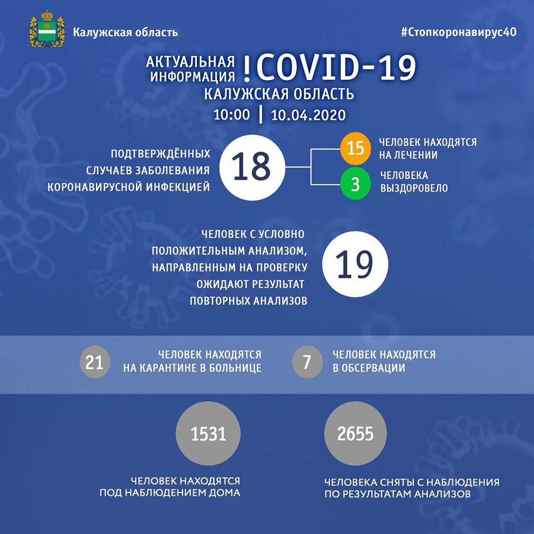 В области резко возросло количество подтвержденных случаев коронавируса