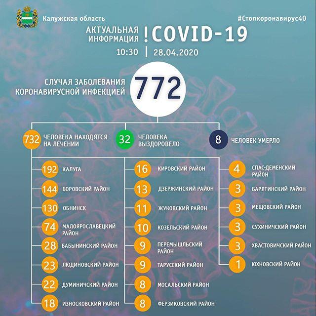 Количество заболевших COVID-19 выросло почти на 70 человек