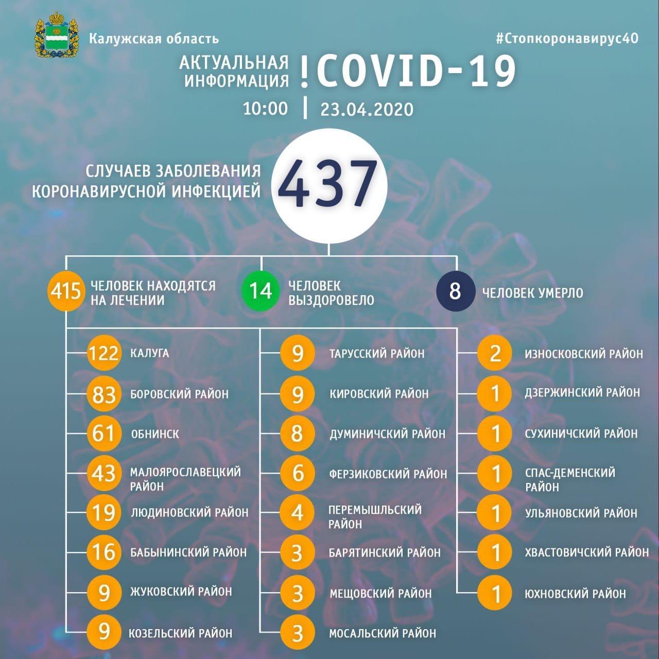 В четверг число заболевших коронавирусной инфекцией в Калужской области возросло до 437