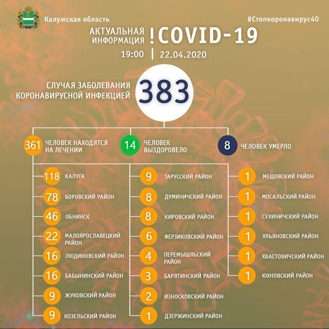 В Калужской области от коронавируса вылечилось еще 5 человек