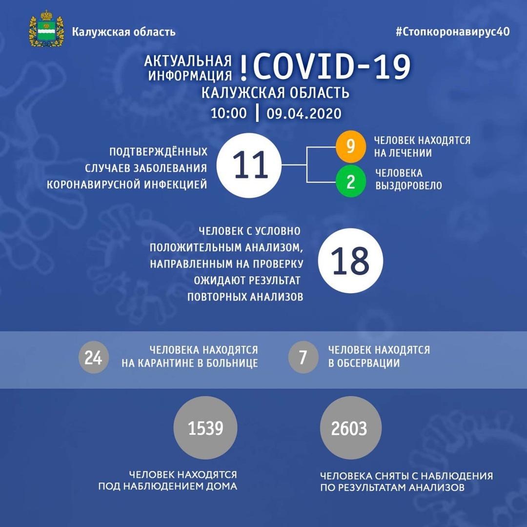 Стали известны новые данные по COVID-19 в Калужской области