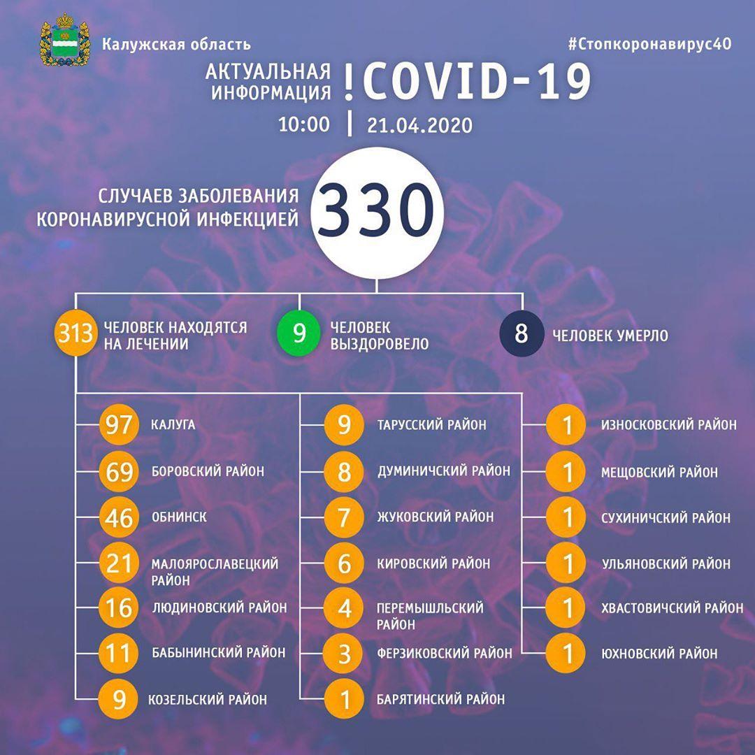 COVID-19 поражает все больше людей. За сутки в области 72 новых случая заражения и 3 смерти