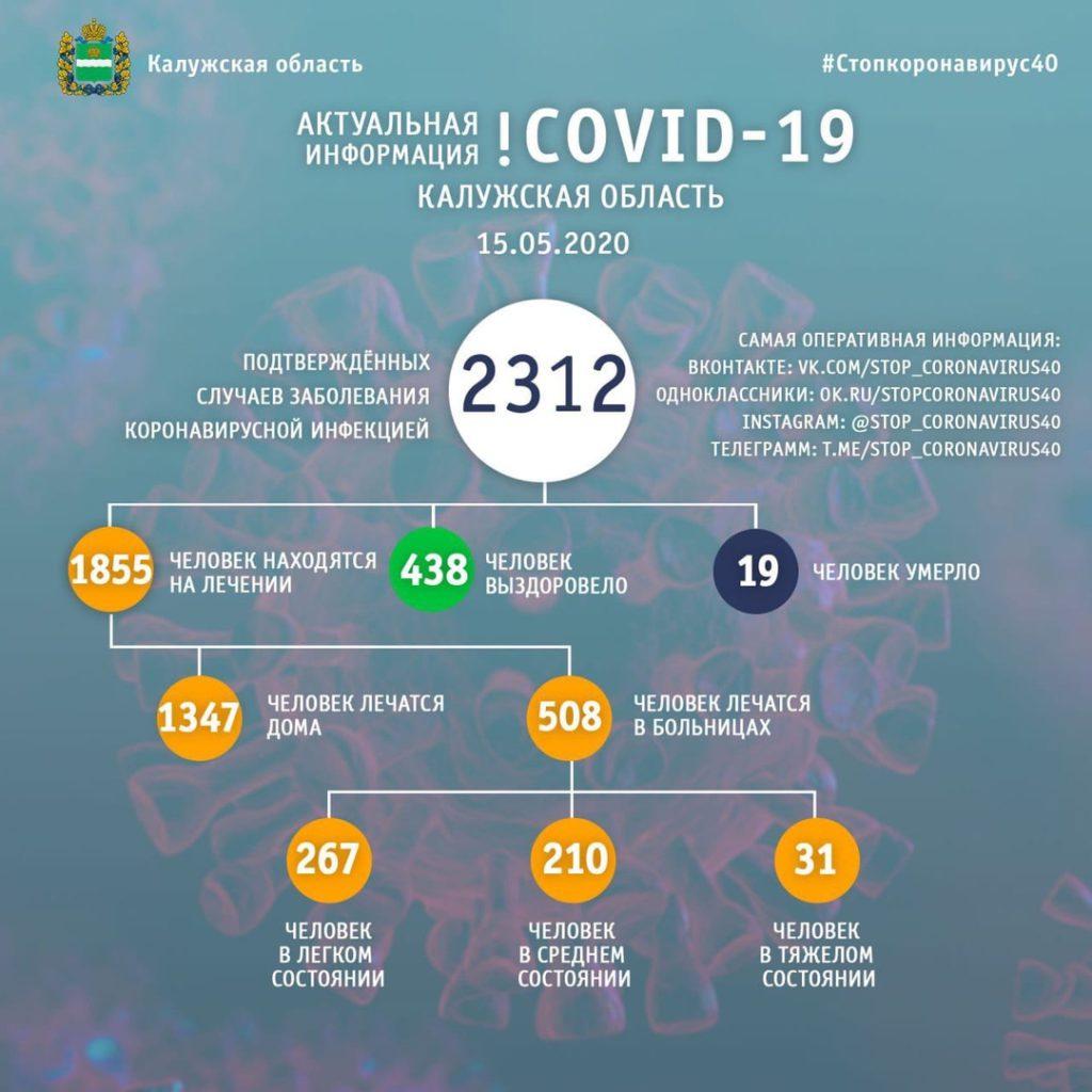 В Козельском районе число заболевших коронавирусом остается прежним - 26 человек
