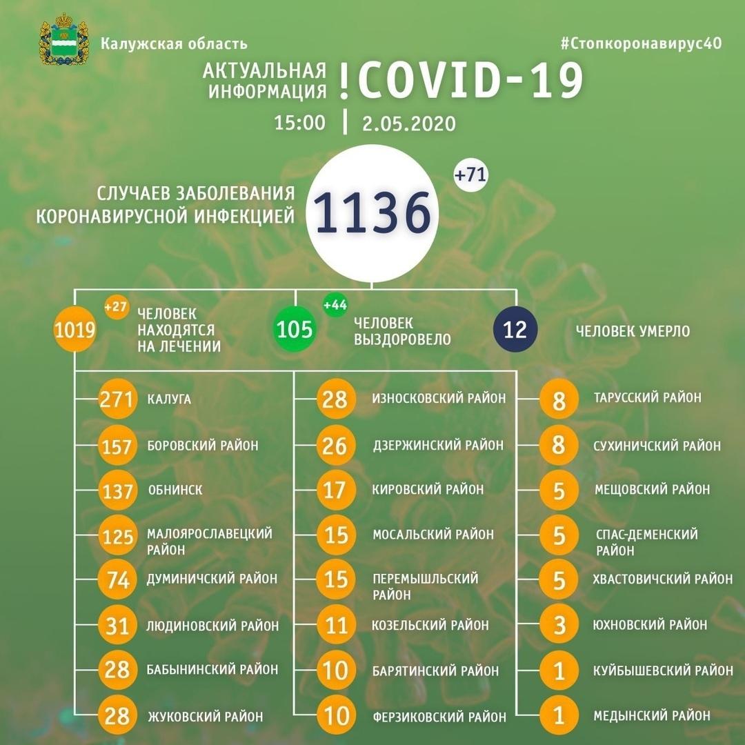 За последние сутки COVID-19 выявлен у 71 человека