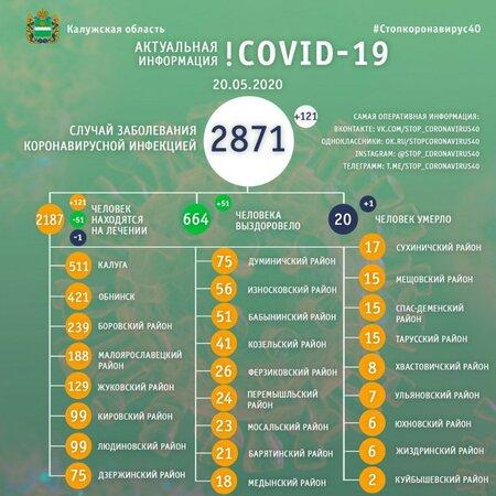Число заболевших коронавирусом козельчан продолжает расти