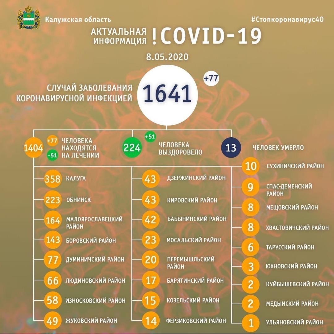 В Козельском районе 15 больных коронавирусом. Свежие данные оперштаба