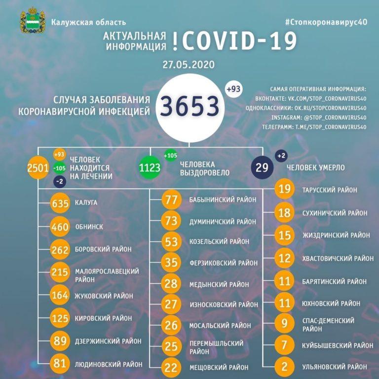 За сутки в области выявили 93 случая заражения коронавирусом. До этого, в течение недели, медики фиксировали не менее 100 заболевших ежедневно