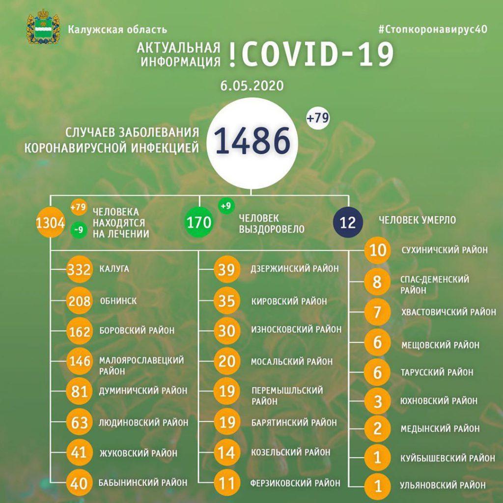 В Козельском районе уже 14 заболевших коронавирусом
