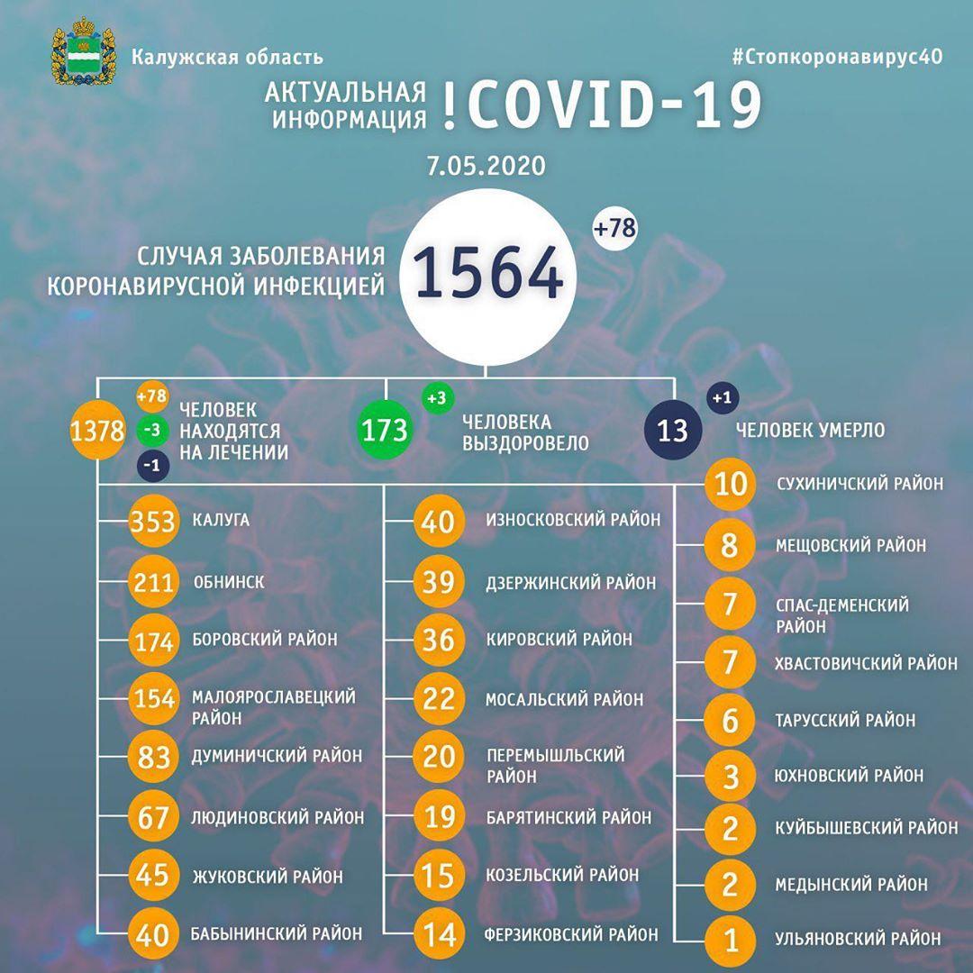 Ежедневно в области фиксируется порядка 80 новых случаев заражения COVID-19