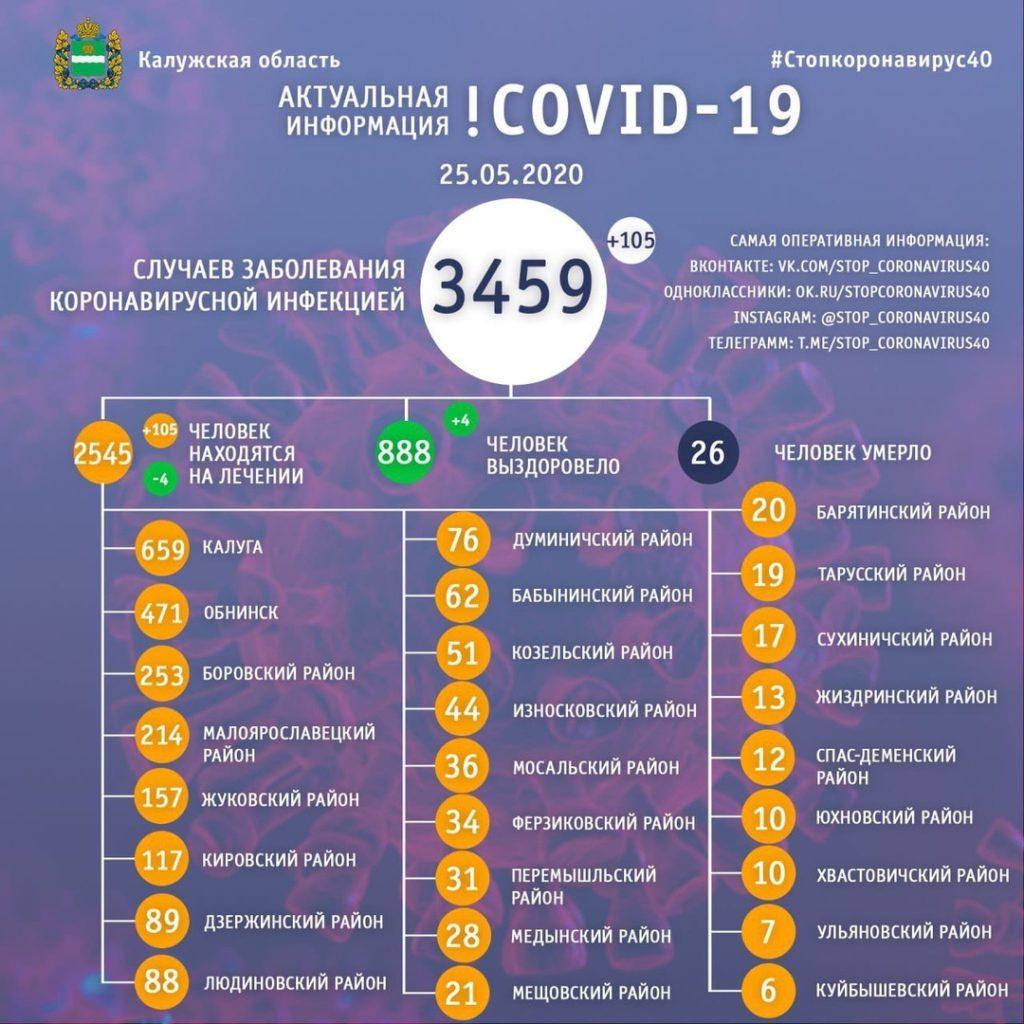 Среди зараженных коронавирусом козельчан тяжелых случаев нет