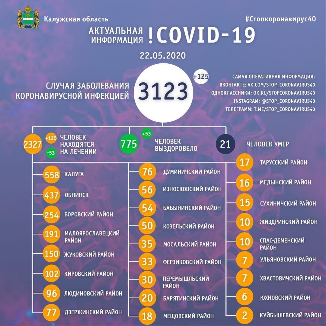 За сутки в Козельском районе выявили 9 новых случаев заражения коронавирусом