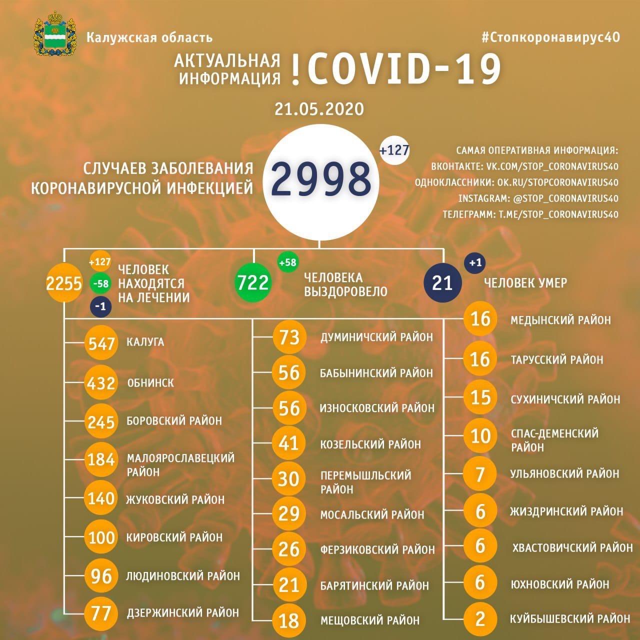 В области число заболевших COVID-19 достигло почти 3 000 человек