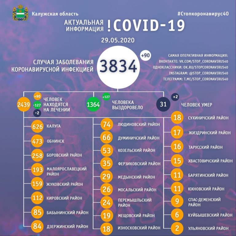 В области снижается коэффициент распространения коронавируса