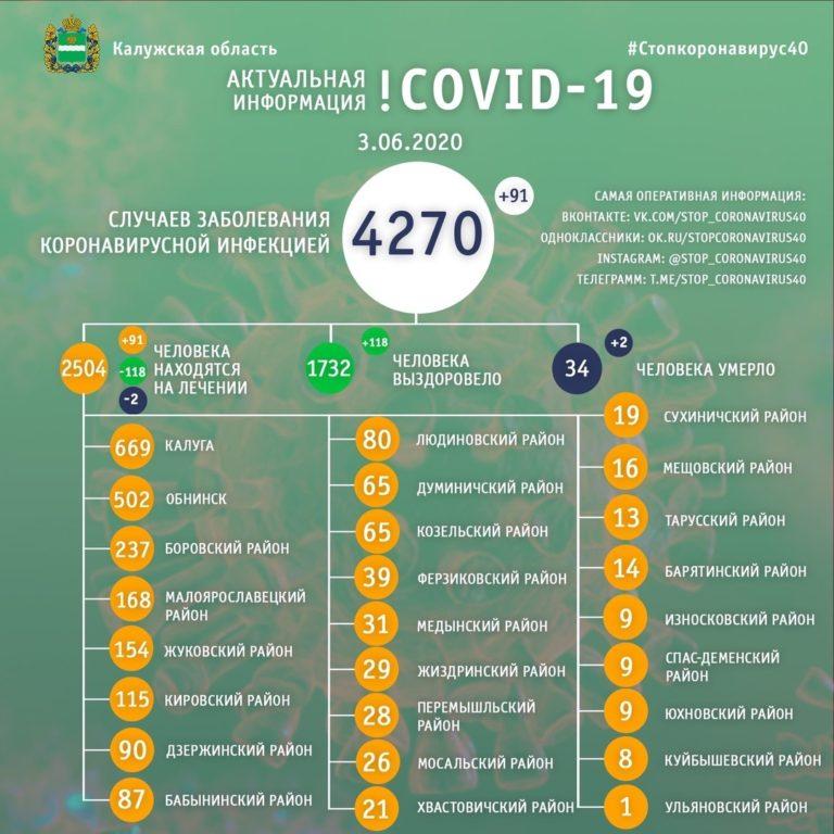За сутки в области у 118 человек был снят диагноз covid-19, а 2 пациента больниц скончались от последствий инфекции