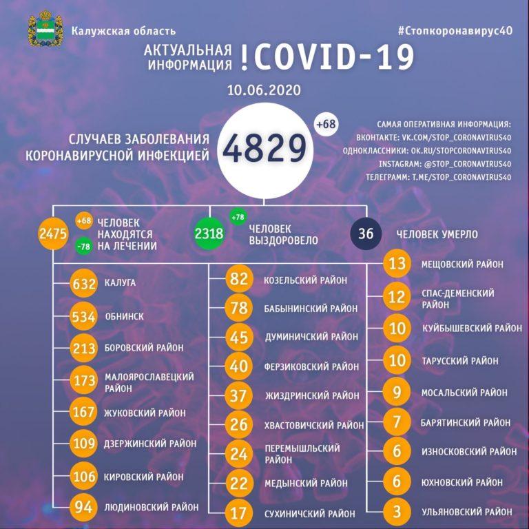 Выздоровевших больше, чем заболевших. Оперативный штаб по covid-19 опубликовал обнадеживающую статистику
