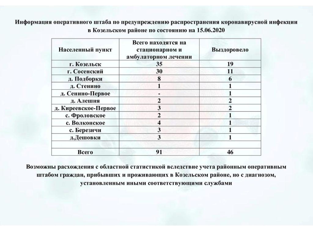 За последние сутки в области зафиксировано 77 случаев заболевания коронавирусом, в Козельском районе двое выздоровевших