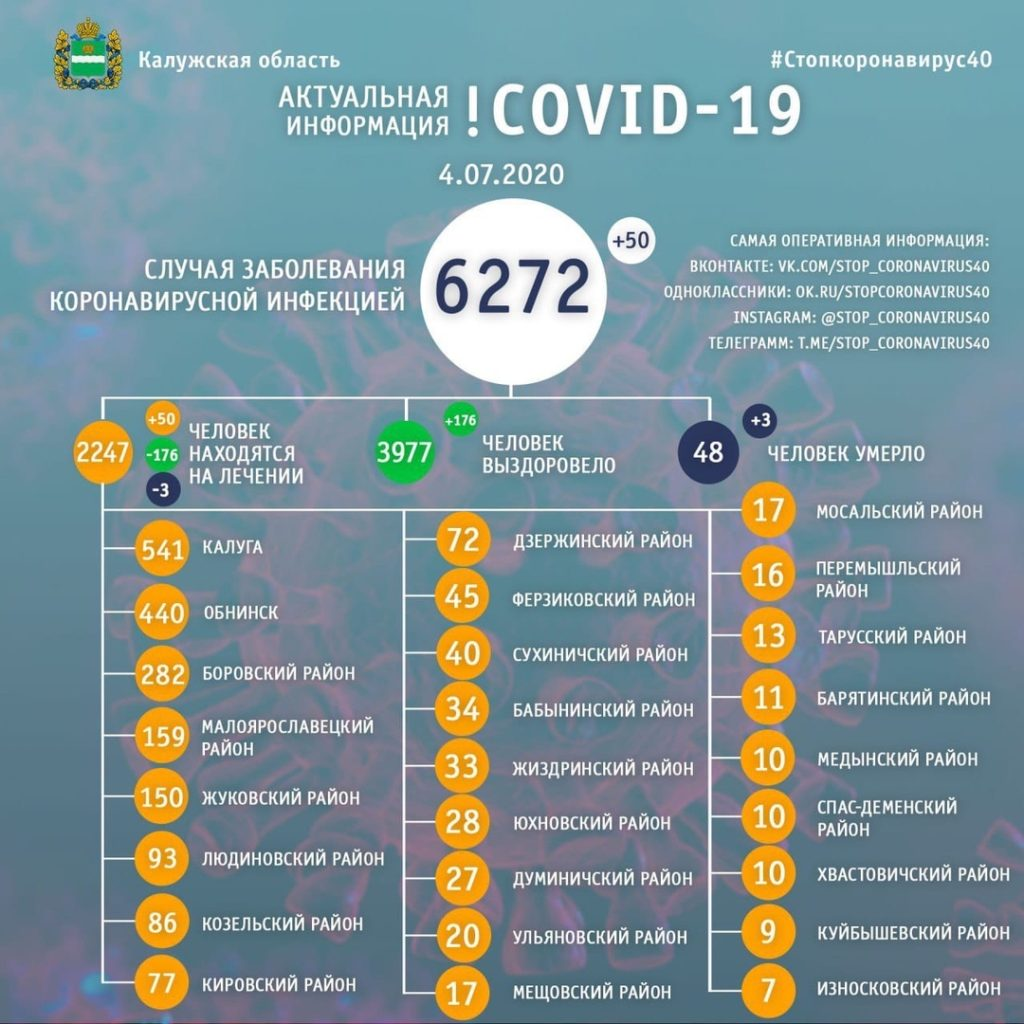 Сразу три калужанина умерли от коронавируса за последние сутки