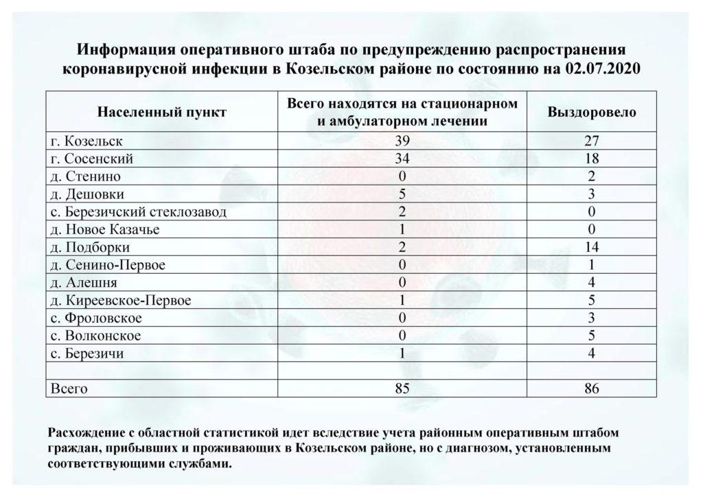 В Козельске сравнялось число болеющих covid-19 и полностью вылечившихся