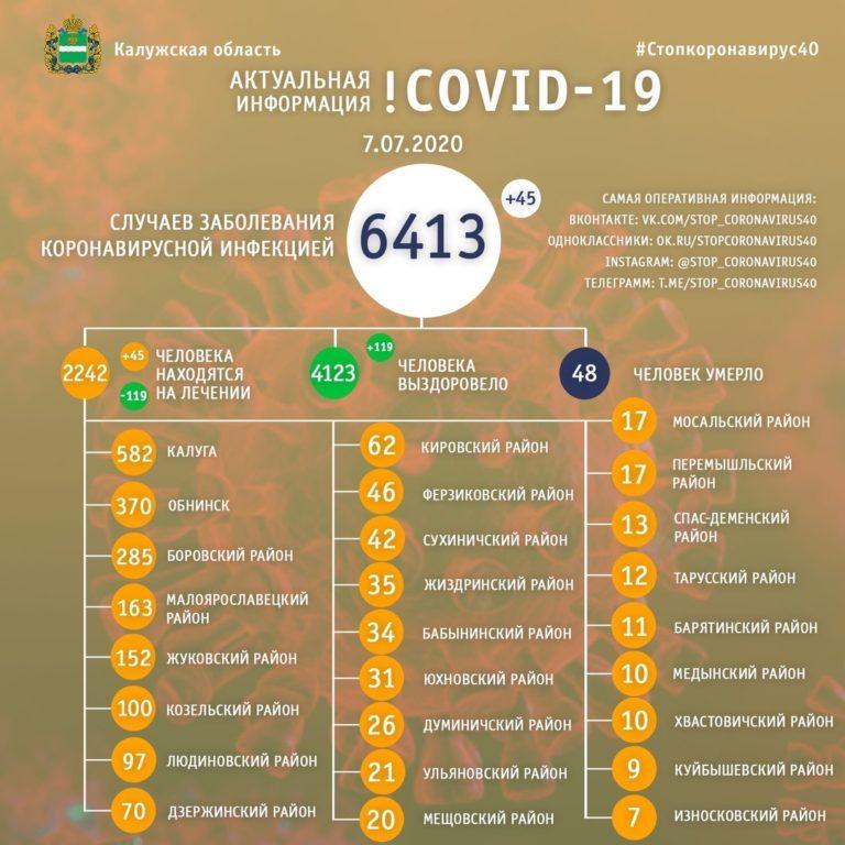 За 2 дня в Козельском районе зафиксировали 14 новых случаев заболевания коронавирусом